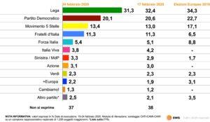 Sondaggi elettorali SWG, brusco calo per la Lega,  1,1% in u