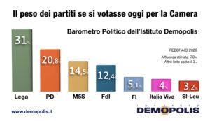 Sondaggi elettorali Demopolis: Lega al 31%, M5S ancora giù