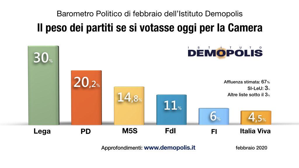 sondaggi elettorali demopolis