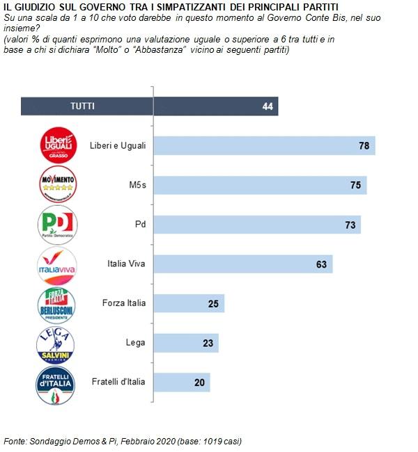 sondaggi elettorali demos, fiducia governo