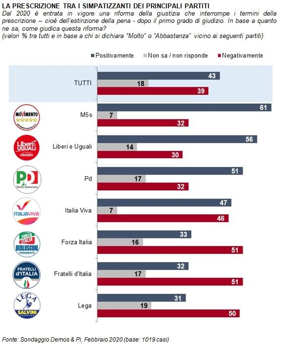 sondaggi elettorali demos, prescrizione