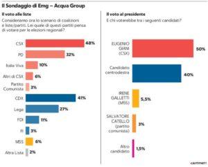 Sondaggi elettorali Emg: regionali Toscana, centrosinistra s