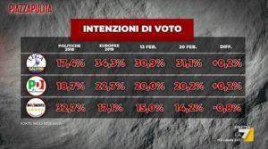 Sondaggi elettorali Index: M5S sempre più giù, bene Lega e P