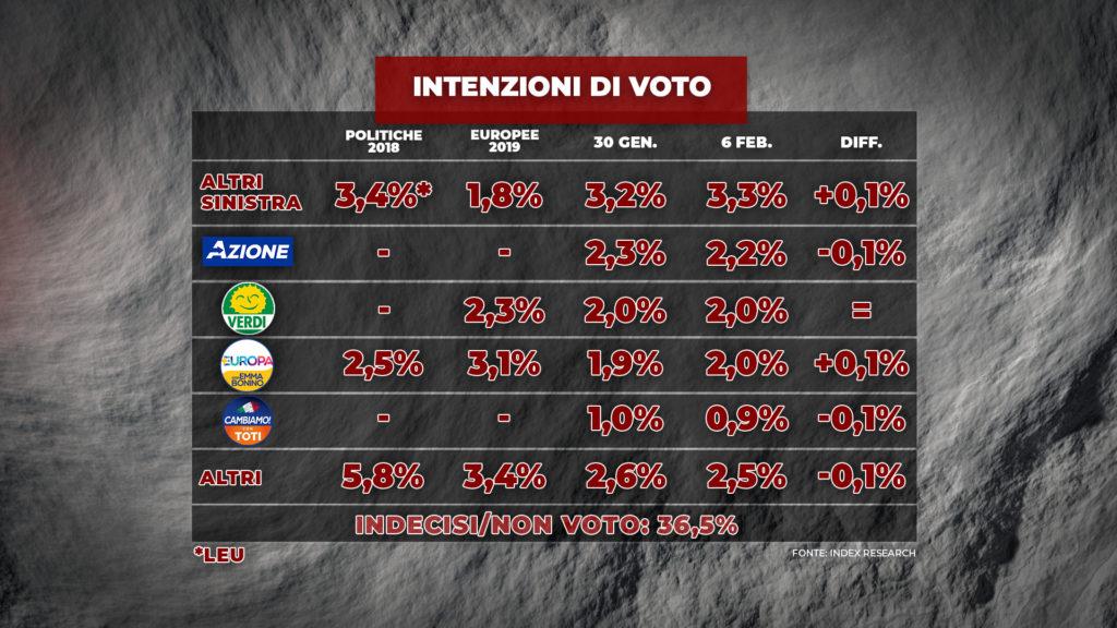 sondaggi elettorali index, partiti minori