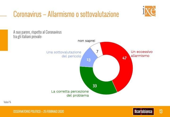 sondaggi elettorali ixe, coronavirus allarme