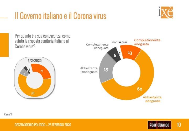 sondaggi elettorali ixe, coronavirus misure governo