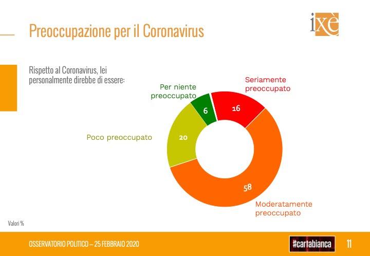 sondaggi elettorali ixe, coronavirus preoccupazione