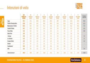 Sondaggi elettorali Ixè: Lega e Pd separati da soli 6 punti