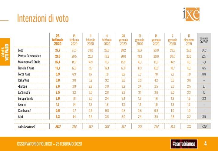 sondaggi elettorali ixe, intenzioni voto