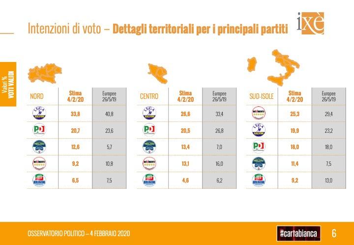 sondaggi elettorali ixe, intenzioni voto partiti per regione