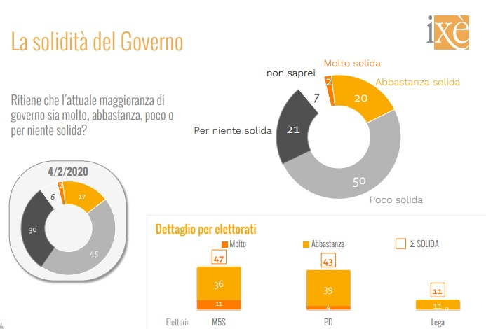sondaggi elettorali ixe, solidita governo