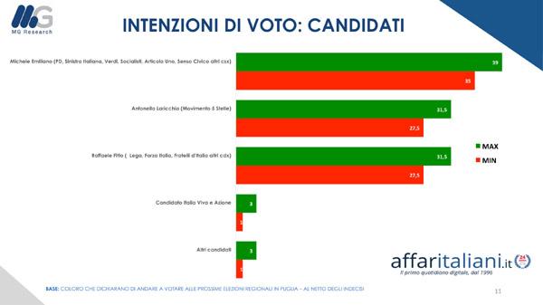 sondaggi elettorali mg research, puglia candidati