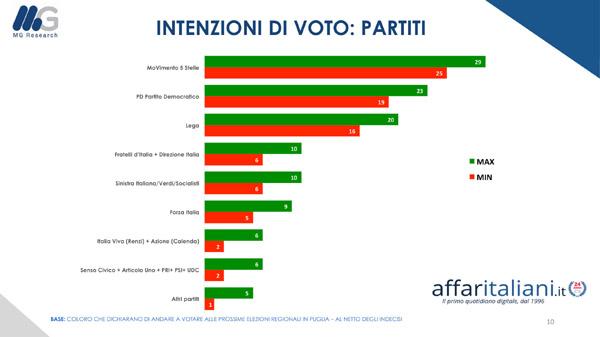 sondaggi elettorali mg research, puglia lista