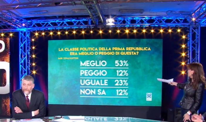 sondaggi elettorali piepoli, classe politica