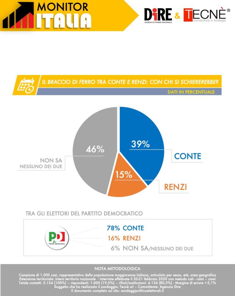 sondaggi elettorali tecne, renzi conte