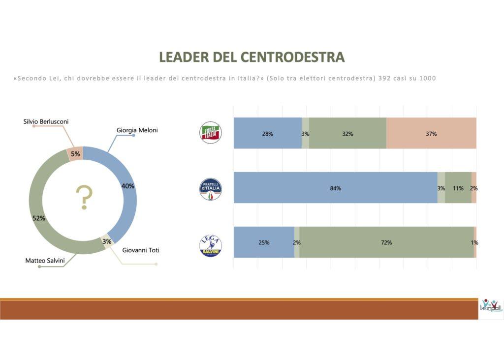 sondaggi elettorali winpoll, leader centrodestra