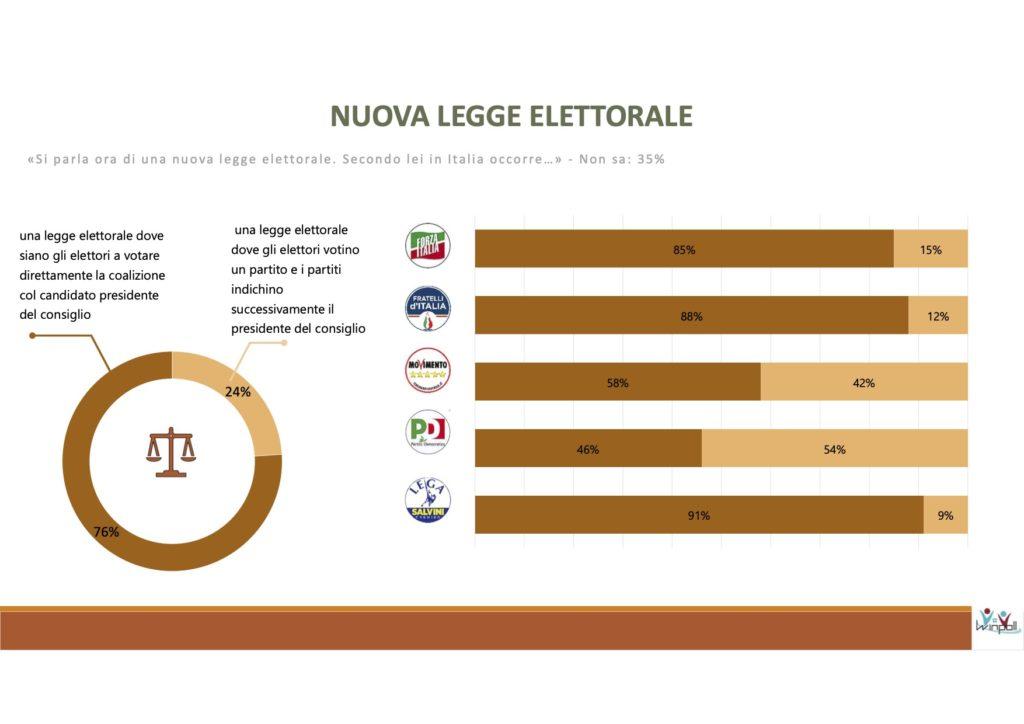 sondaggi elettorali winpoll, legge elettorale