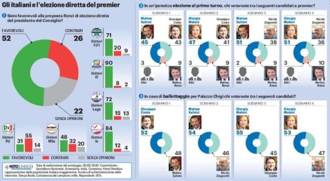 sondaggi politci noto, sindaco italia