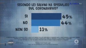 Sondaggi politici Eumetra: Salvini ha specultato sul coronav