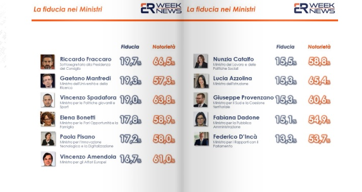 sondaggi politici euromedia, fiducia ministri 2