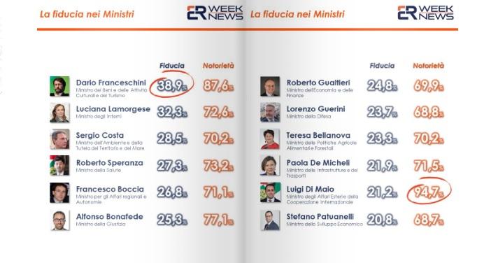 sondaggi politici euromedia