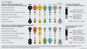 Sondaggi politici Ipsos: governo, per 39% italiani Renzi cer