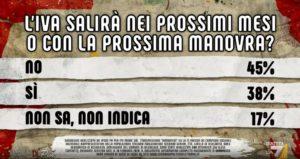 Sondaggi politici Ipsos: aumento Iva, per il 45% degli itali