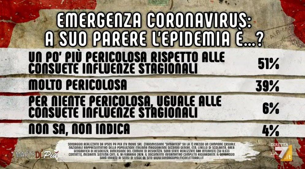 sondaggi politici ipsos, coronavirus emergenza