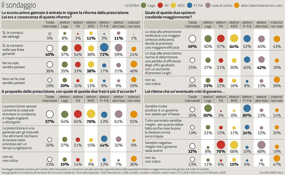 sondaggi politici ipsos, prescrizione