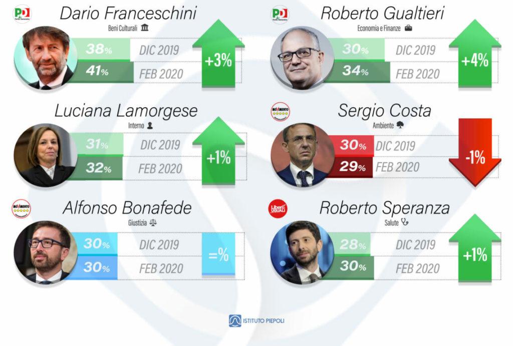 sondaggi politici piepoli