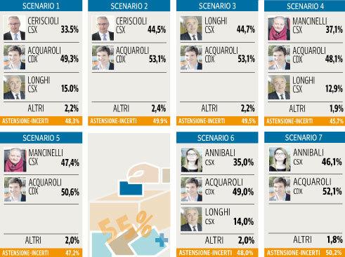 sondaggi politici tecne, scenari