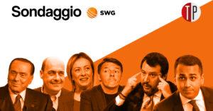 Sondaggi politici Swg: governo Draghi piace al 44% degli ita