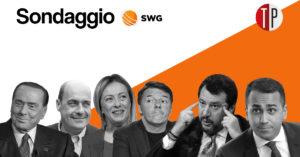 Sondaggi elettorali Swg: 63% italiani d'accordo su controllo