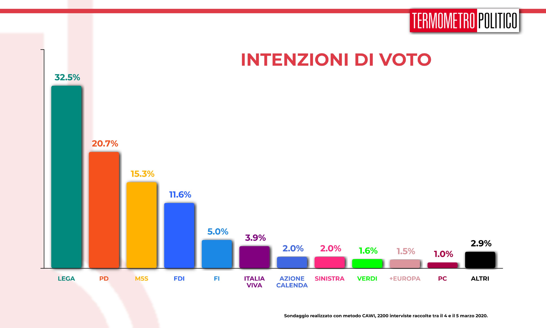 Sondaggi elettorali Termometro Politico del 06 marzo 2020