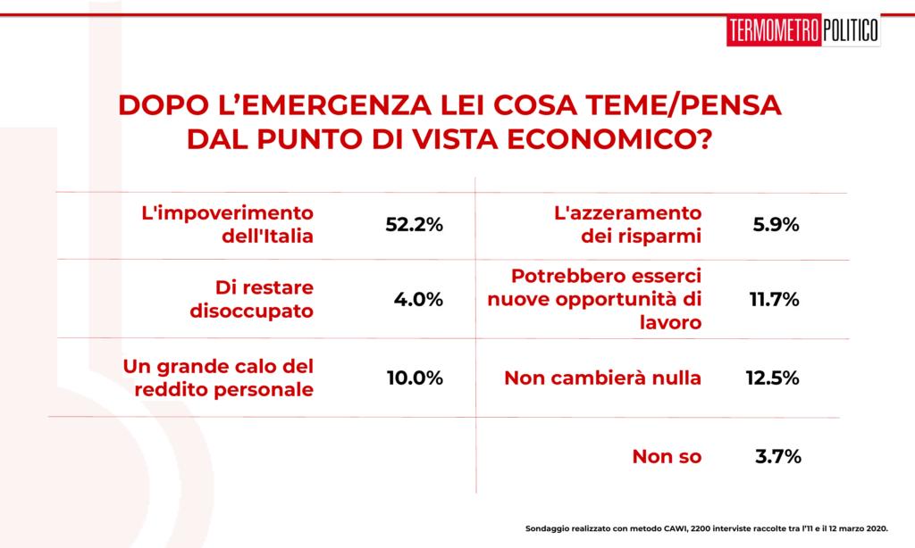 Sondaggi elettorali Termometro Politico del 13 marzo 2020