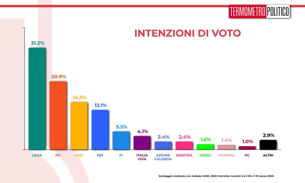 Sondaggi elettorali Termometro Politico del 20 marzo 2020