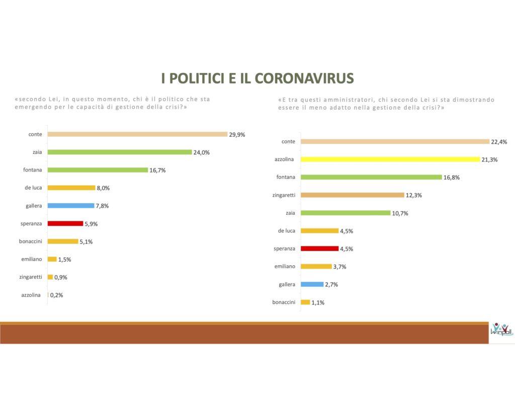 conte, coronavirus