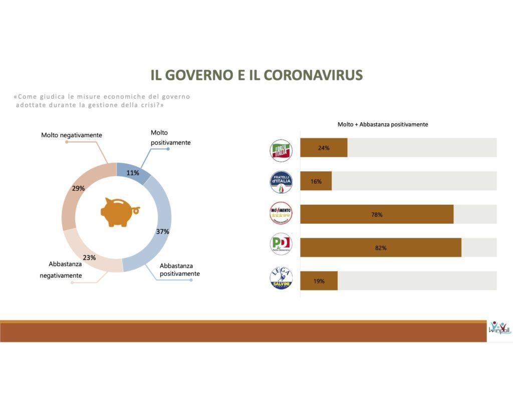 coronavirus, misure economiche, winpoll