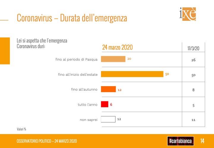 Supermedia sondaggi politici, 26 marzo: Lega sotto il 29%
