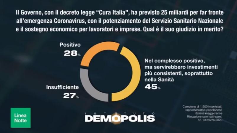 sondaggi demopolis, coronavirus cura italia