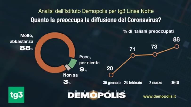 sondaggi demopolis, coronavirus preoccupazione