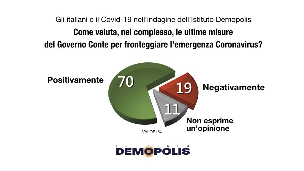sondaggi demopolis, misure governo