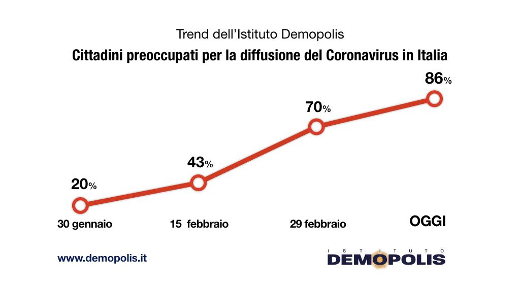 sondaggi demopolis, preoccupazione italiani