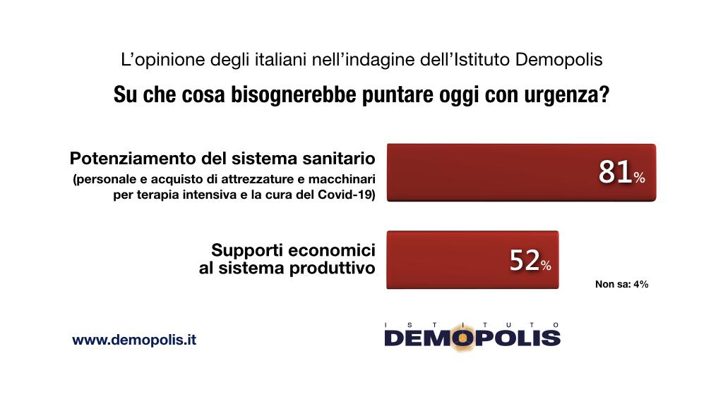 sondaggi demopolis, urgenze