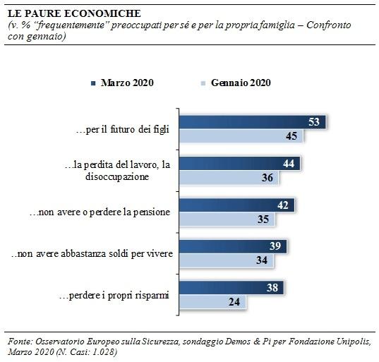 sondaggi demos, paure economiche