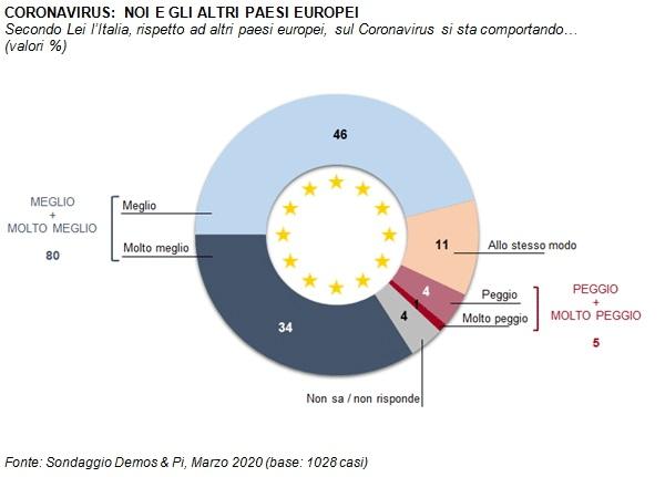 sondaggi elettorali demos, coronavirus europa