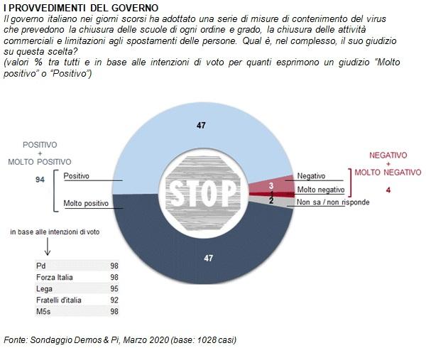 sondaggi elettorali demos, coronavirus governo