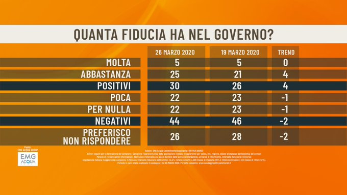 sondaggi elettorali emg, fiducia governo