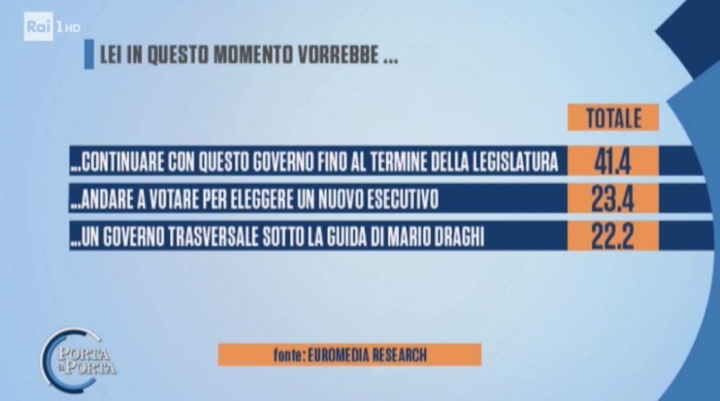 sondaggi elettorali euromedia, futuro governo