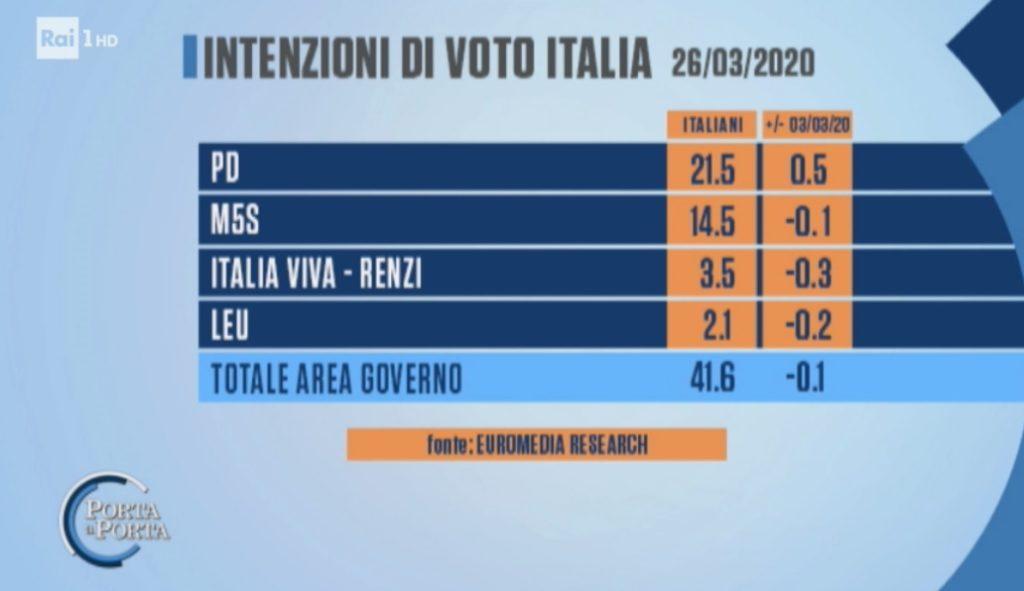 sondaggi elettorali euromedia, governo